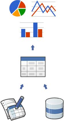 Google Chart API - 2012