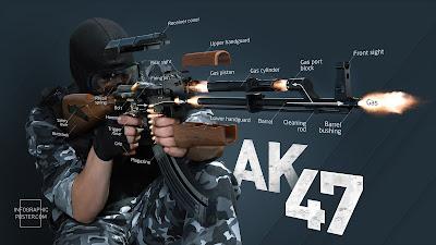 Funcionamento da AK-47