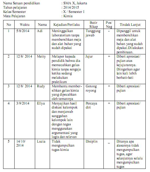Teknik Penilaian Sikap Dalam Kurikulum 2013 Pak Pandani Belajar
