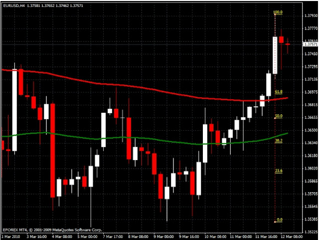 FxGhani Fibonacci Trading Strategy ( Intermediates ).