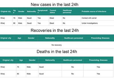 http://www.moh.gov.sa/en/CCC/PressReleases/Pages/Statistics-2016-02-16-001.aspx