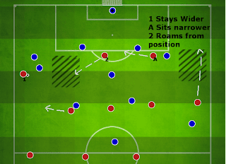 Football Manager Player Instructions Stay Wider vs Sit Narrower