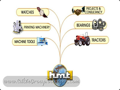 HMT HMT was formerly known as Hindustan Machine Tools. Some of the company's products include watches, tractors, printing machinery and plastic processing machinery among others.