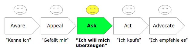 Das 5A-Modell von Philip Kotler: Ask