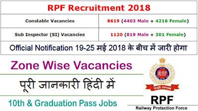 RPF Constable Online Form 2018