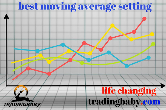 trading with multiple moving averages full courses in hindi