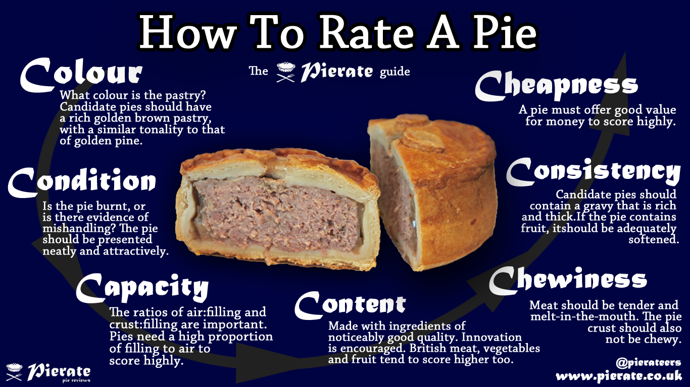 How to rate a pie