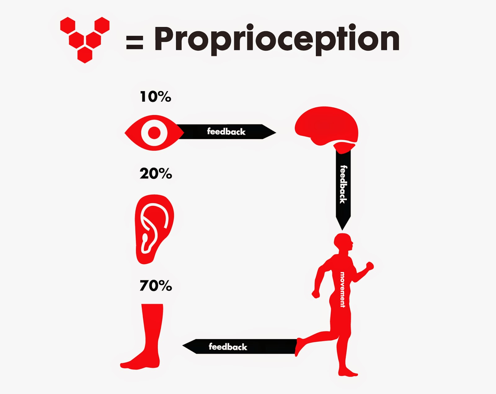 http://en.wikipedia.org/wiki/Proprioception