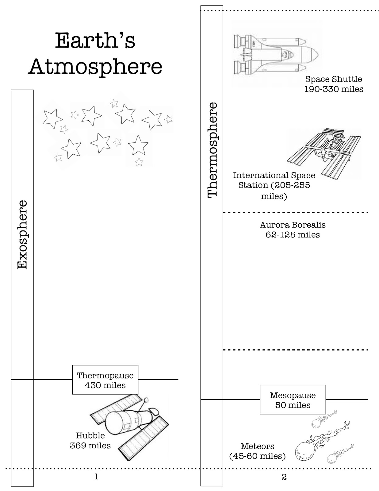 Earth Layers Diagram Worksheet 4 Pin Cdi Wiring Homeschooling With A Classical Twist 39s Atmosphere