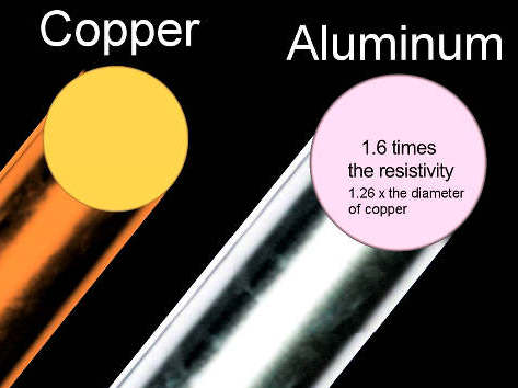 why always copper windings in motor why not aluminium one rh onebyzeroelectronics blogspot com copper and aluminum wiring aluminum versus copper wiring