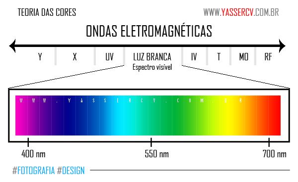 Sendo a luz branca a faixa visível do espectro eletromagnético, recebe o  nome de espectro visível, embora a luz não seja visível. Apenas seu efeito  tem essa ... 76af755772