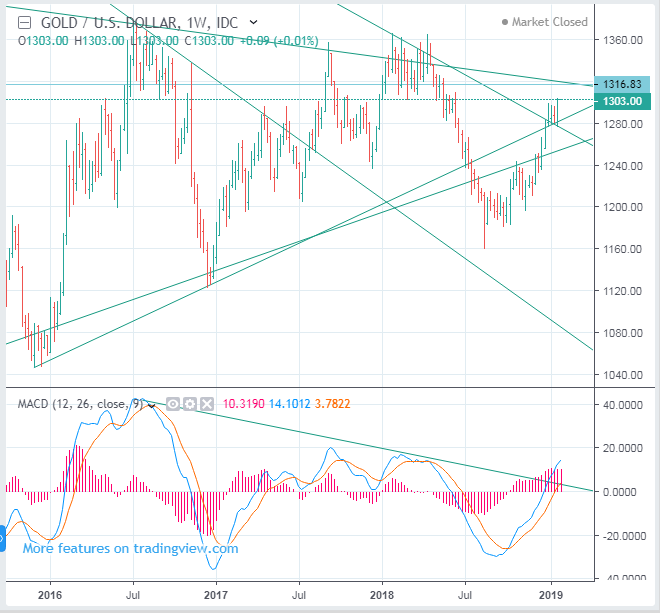 Should we buy Gold or sell? - time to sell