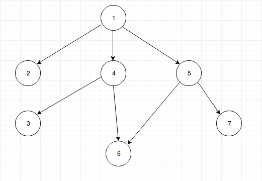 Codaholiccpp Topological Sort On A Directed Acyclic Graph