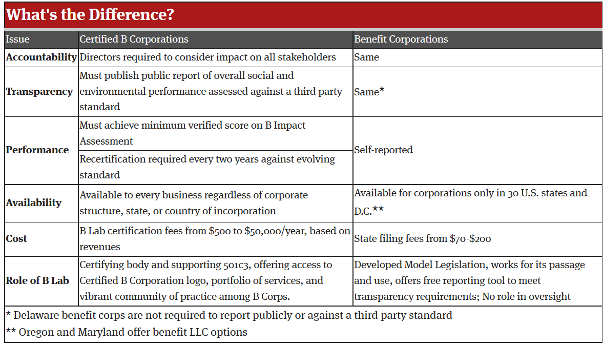 Center for the future of museums companies with benefits part 2 comparison of certified b corporations and benefit corporations from b lab 1betcityfo Choice Image