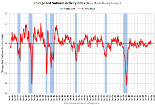 """Chicago Fed """"Index Points to a Pickup in Economic Growth in October"""""""