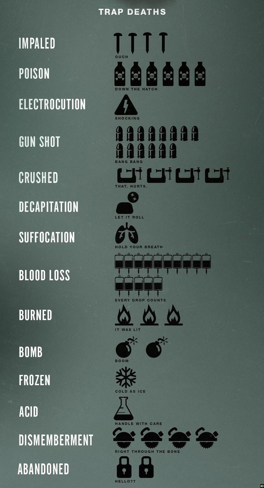 Пила, SAW, ужасы, хоррор, информация о серии цикле, инфографика, Horror