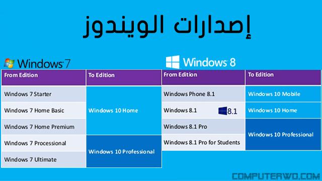 ما هو الفرق بين جميع نسخ وإصدارات الويندوز عالم الكمبيوتر