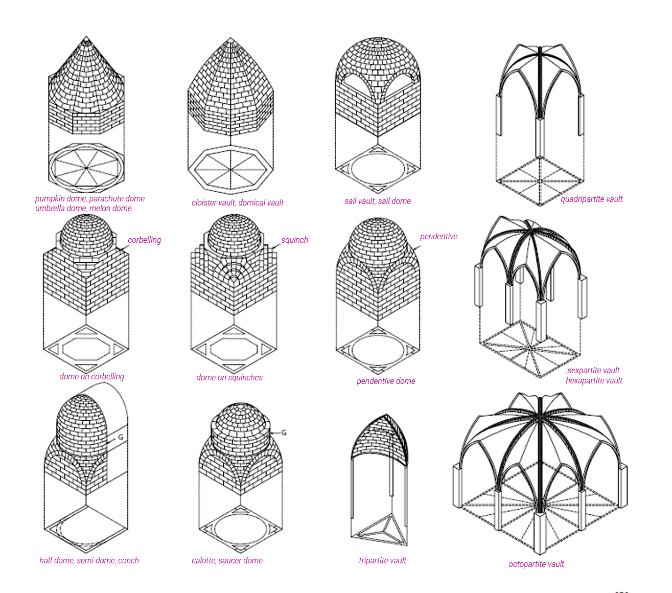 architecture basics domes the mind of architecture