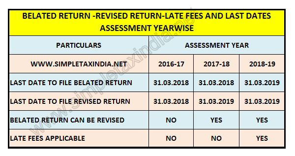 Due Date To File Income Tax Return Fy 2017 18 Ay 2018 19 Simple