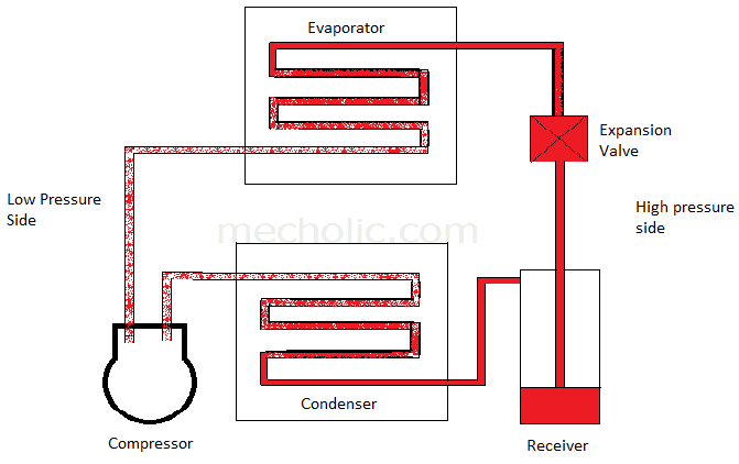 Mechanism And Working Of A Vapour Compression Refrigeration System - With PV And TS Diagram