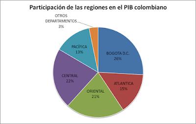 Participación regional en el PIB nacional