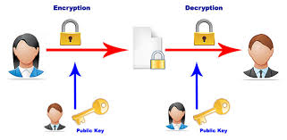 Digital Encryption System