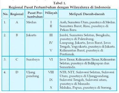 FUNGSI, KONSEP DAN PENGARUH WILAYAH PUSAT PERTUMBUHAN DI INDONESIA