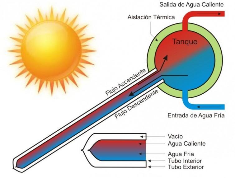 Qu son y cmo funcionan los calentadores solares de agua