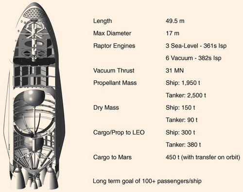 Tinuku.com Elon Musk describes technical steps of colonization on Mars