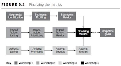 Finalizing the metrics