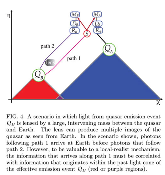 Select two quasars that minimize any past causal connection in their light cones (Source: arXiv: 1808.05966v1)