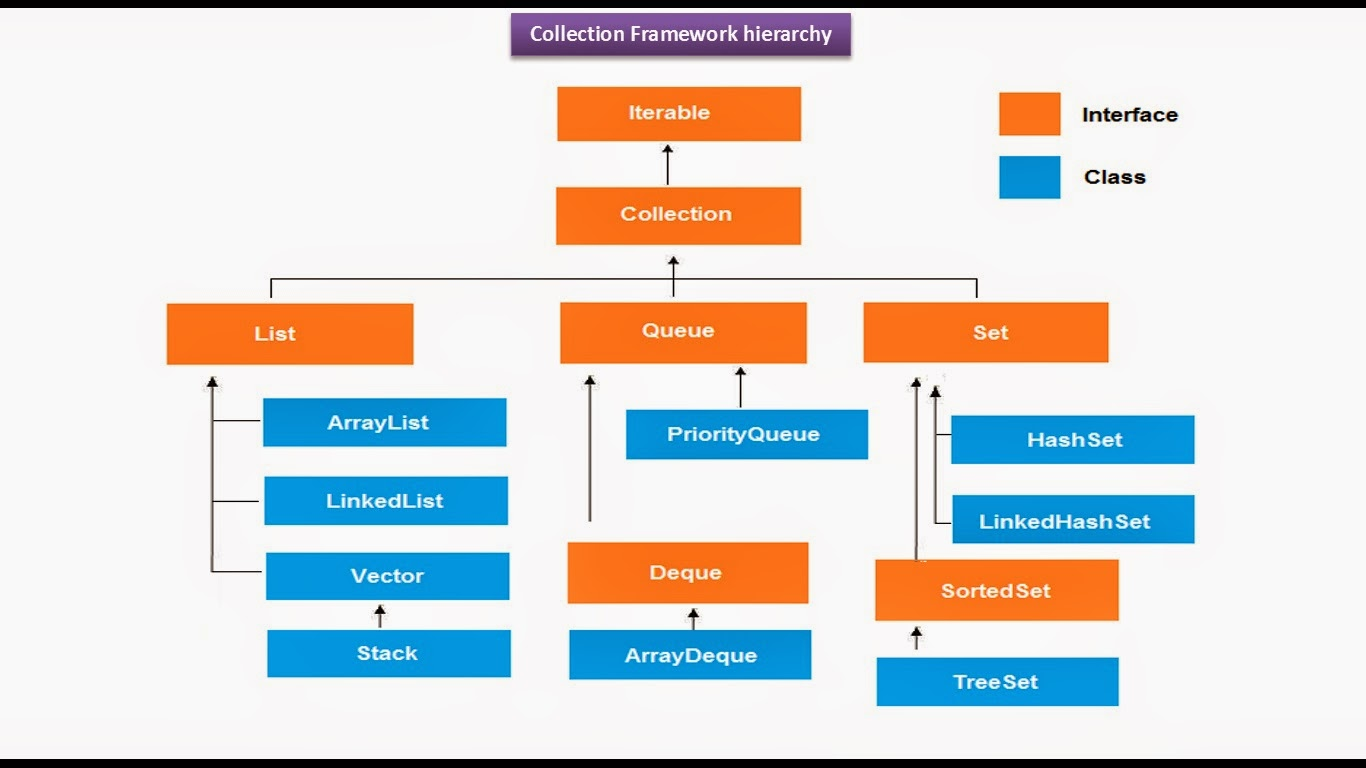 java collection chart   Tifom