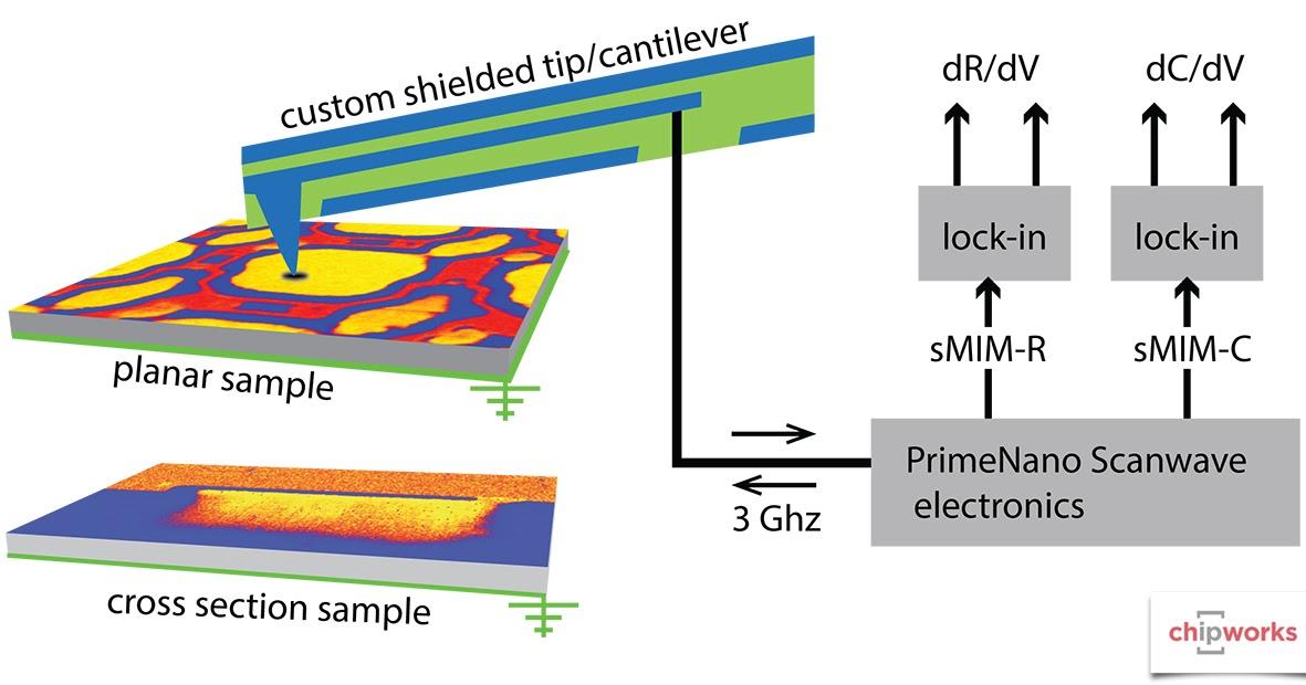 Image Sensors World  Scanning Microwave Impedance Microscopy