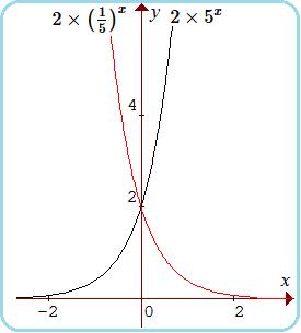 Contoh Grafik Fungsi Eksponen Dan Logaritma Contoh Ii