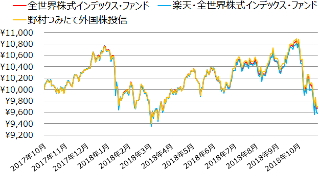全世界株式インデックス・ファンド、楽天・全世界株式インデックス・ファンド、野村つみたて外国株投信の基準価額の推移