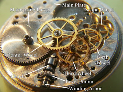 Know Your Watch Parts