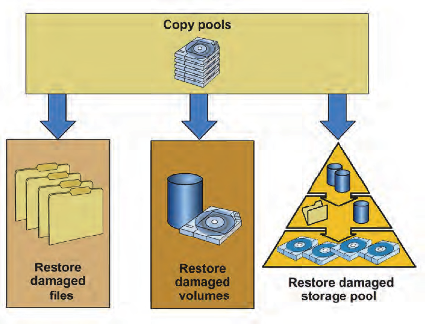 restoring storage pool volumes