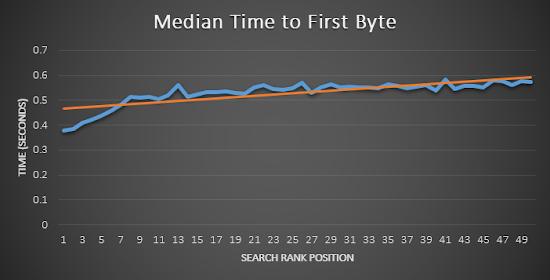 pengaruh kecepatan respon server pada ranking website