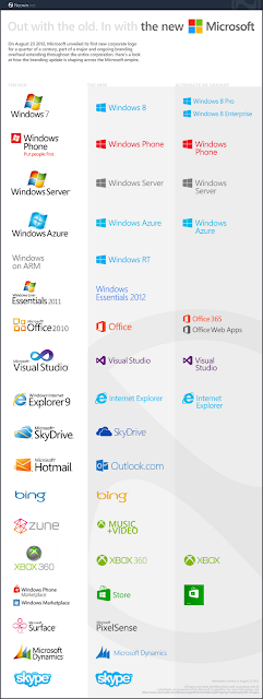 Past, Present and Future of Microsoft Brands and Products
