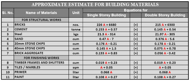 Estimate Materials required to Build Home