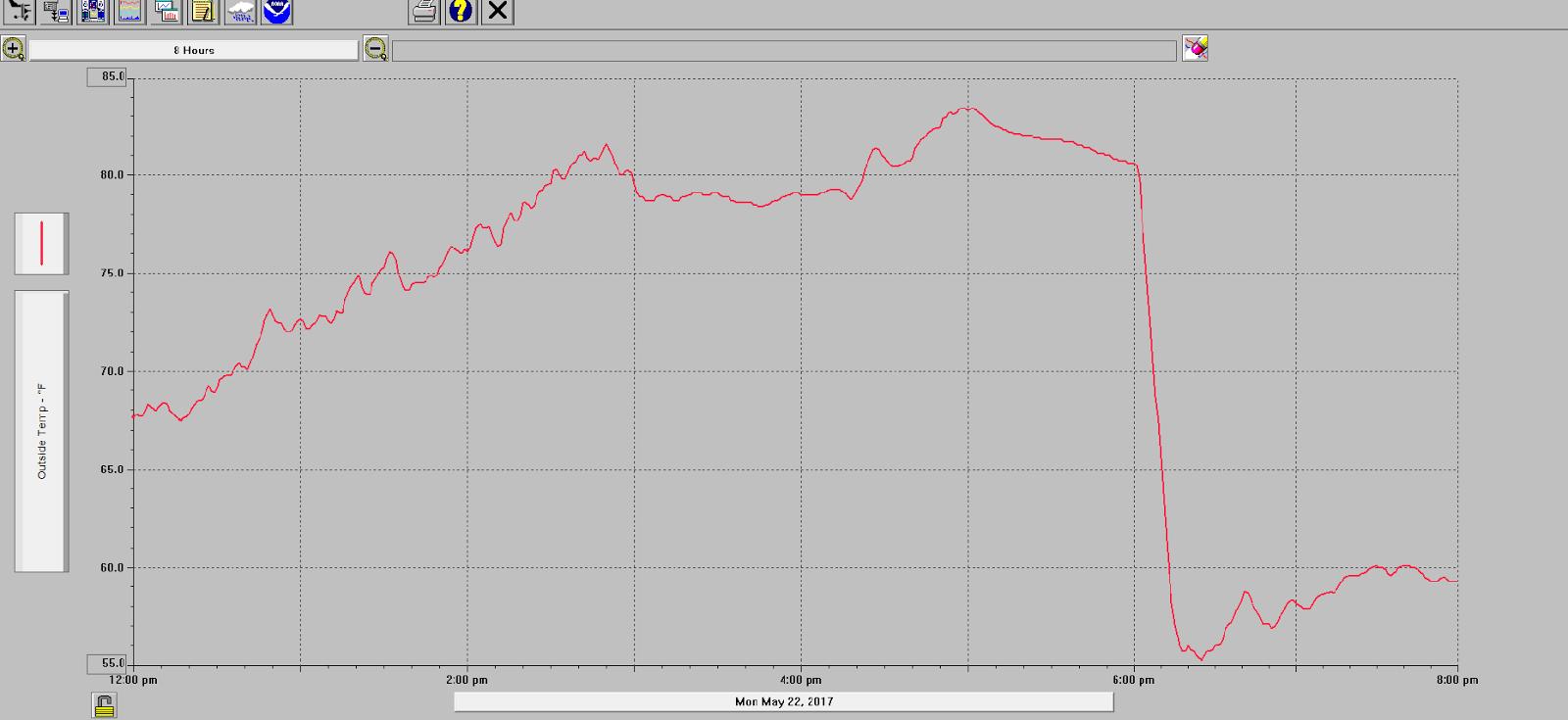 my davis vantage pro2 plus home weather station temperature graph  [ 1600 x 735 Pixel ]