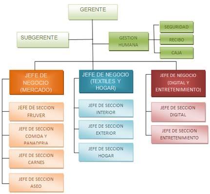 Cuaderno De Emprendimiento Estructura Orgánico Funcional De
