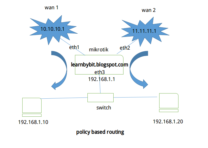 Tutorial Policy Based Routing di Mikrotik UPDATE 2016 !!!