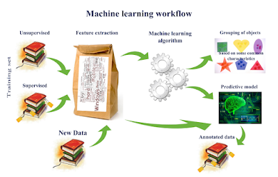 http://www.computervisionblog.com/2015/03/deep-learning-vs-machine-learning-vs.html
