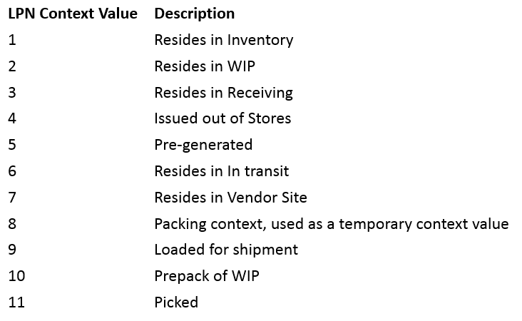 Oracle WMS: LPN Context « Learn Oracle