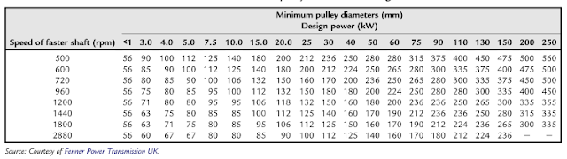 Minimum recomended pulley diameters for wedge belt drives
