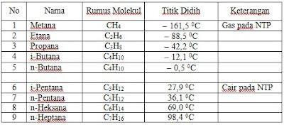Tipikal Hidrokarbon dalam 'Wet' gas dan 'Dry' gas.