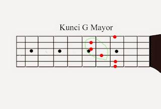 Belajar kunci gantung gitar