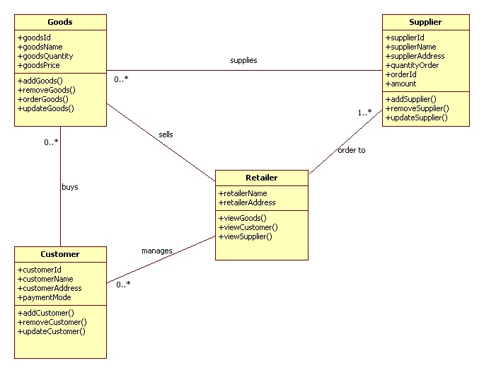 uml diagrams for retail store management | programs and ... suzuki quadrunner fuel line diagram retail line diagram
