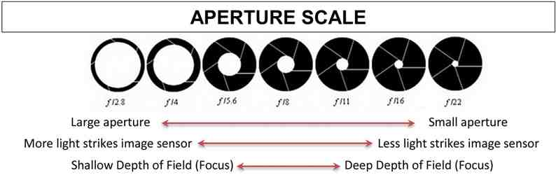 A Scale Of Aperture Sizes